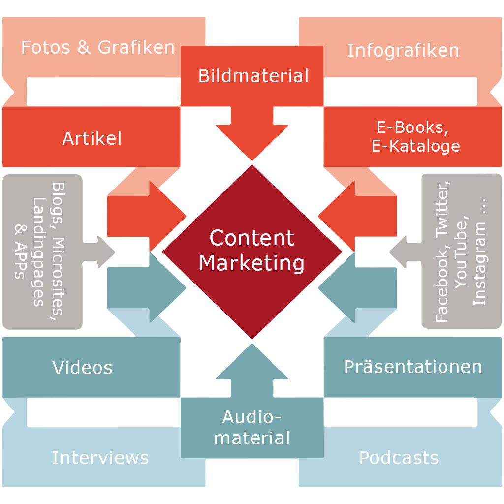 Grafik Übersicht Content Marketing